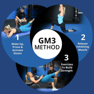 gm3 method